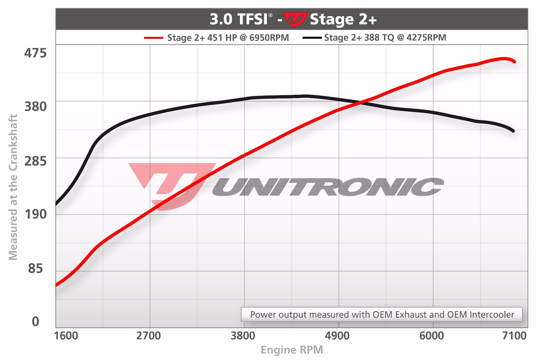 Audi S4 B8 3.0t V6 Supercharged Stage 2 Software