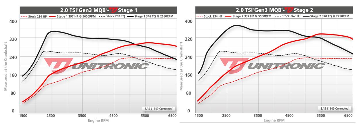 Unitronic Stage 1 vs. Stage 2